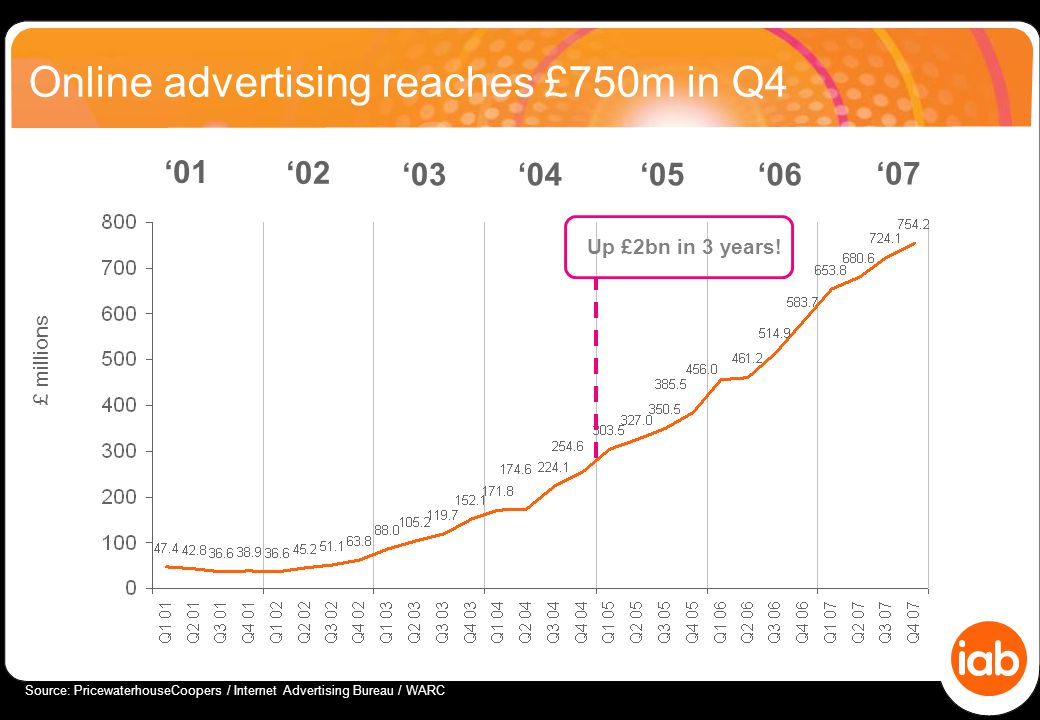 Online advertising reaches £750m in Q4 £ millions Source: PricewaterhouseCoopers / Internet Advertising Bureau / WARC '01 '03 '02 '04'05'06 '07 Up £2bn in 3 years!