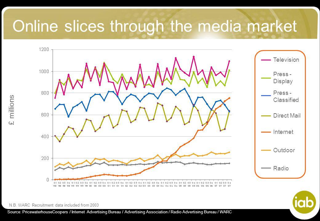 Online slices through the media market £ millions Source: PricewaterhouseCoopers / Internet Advertising Bureau / Advertising Association / Radio Advertising Bureau / WARC N.B.