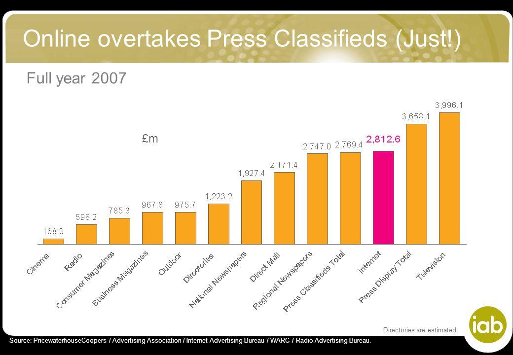 Online overtakes Press Classifieds (Just!) £m Source: PricewaterhouseCoopers / Advertising Association / Internet Advertising Bureau / WARC / Radio Ad