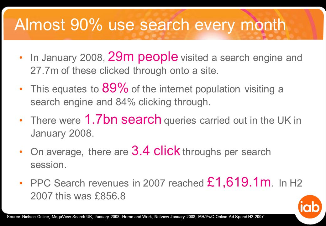 Almost 90% use search every month Source: Nielsen Online, MegaView Search UK, January 2008, Home and Work, Netview January 2008, IAB/PwC Online Ad Spend H2 2007 In January 2008, 29m people visited a search engine and 27.7m of these clicked through onto a site.