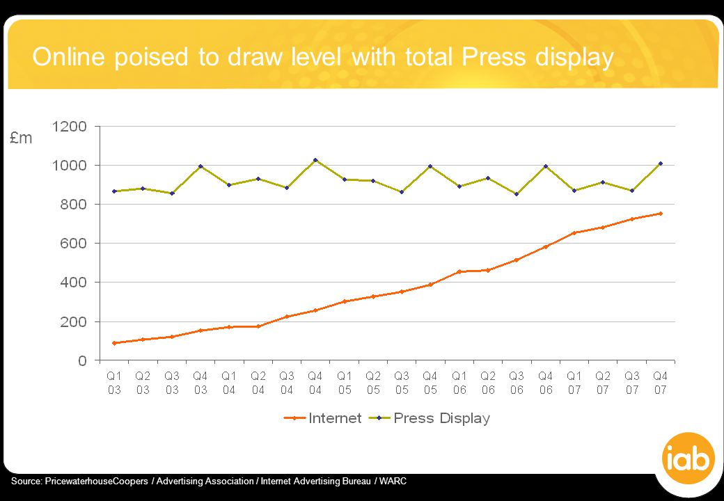 Online poised to draw level with total Press display £m Source: PricewaterhouseCoopers / Advertising Association / Internet Advertising Bureau / WARC