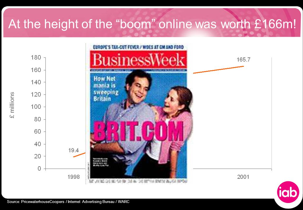 At the height of the boom online was worth £166m.