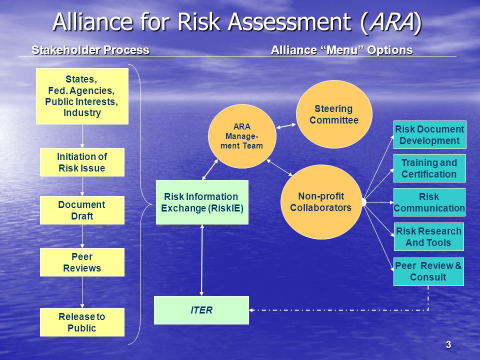 Alliance for Risk Assessment (ARA) 3 States, Fed.