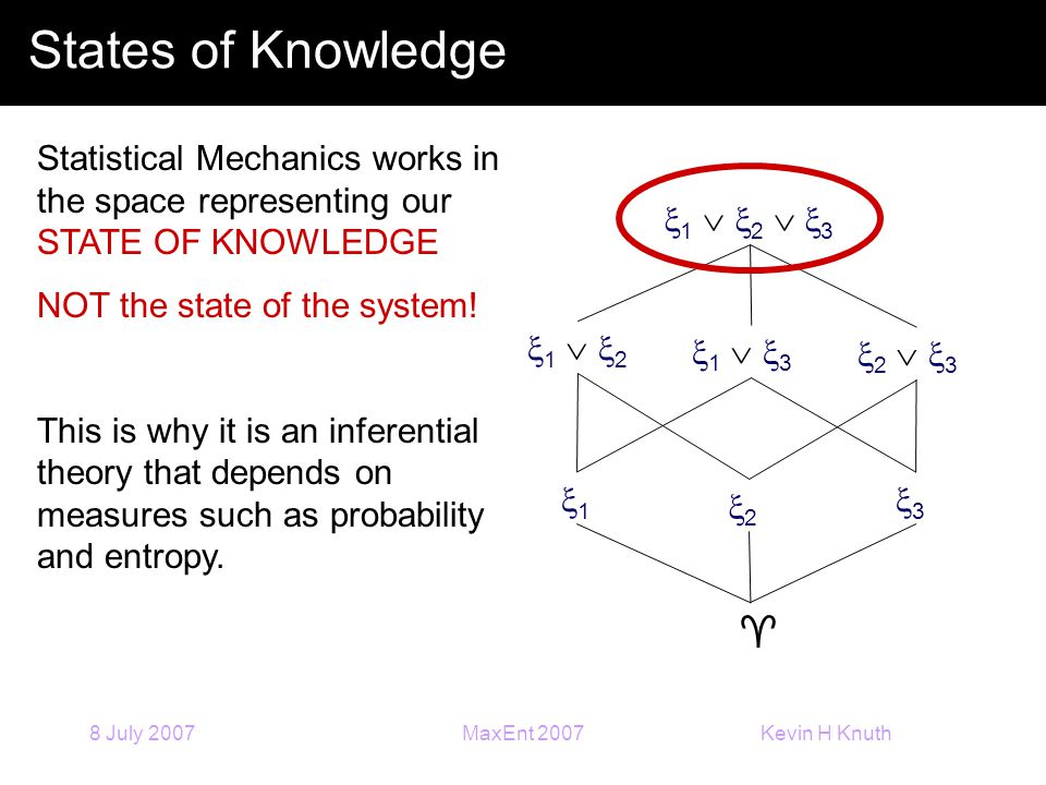 Kevin H Knuth 8 July 2007MaxEnt 2007 States of Knowledge 11 22 33  1  21  2 1  31  3 2  32  3 1  2  31  2  3 Statistical Mechanics works in the space representing our STATE OF KNOWLEDGE NOT the state of the system.