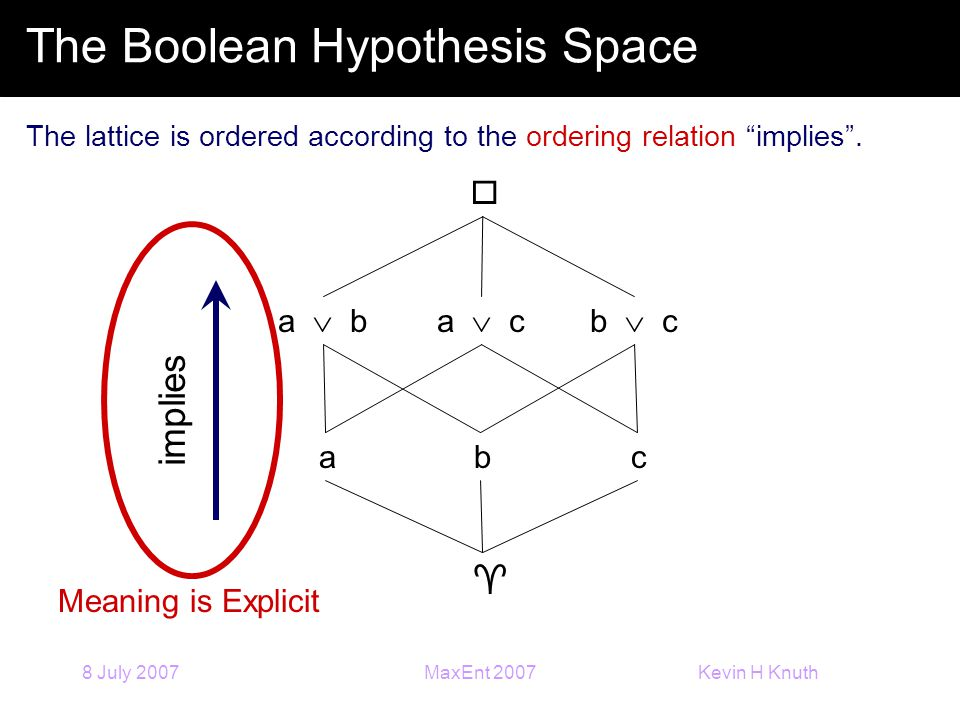 Kevin H Knuth 8 July 2007MaxEnt 2007 The Boolean Hypothesis Space abc  a  ba  cb  c The lattice is ordered according to the ordering relation implies .