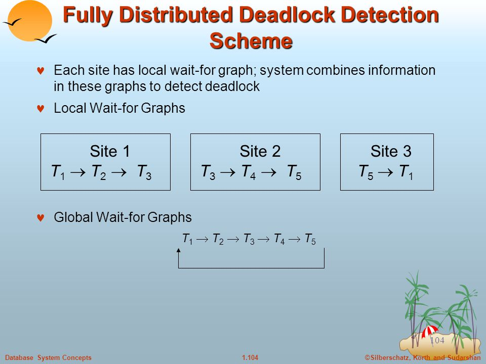 ©Silberschatz, Korth and Sudarshan1.104Database System Concepts 104 Fully Distributed Deadlock Detection Scheme Each site has local wait-for graph; system combines information in these graphs to detect deadlock Local Wait-for Graphs Global Wait-for Graphs T 1  T 2  T 3  T 4  T 5 Site 1 T 1  T 2  T 3 Site 2 T 3  T 4  T 5 Site 3 T 5  T 1