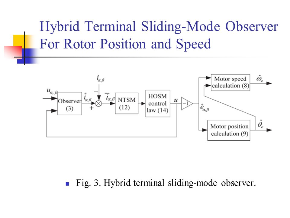 Hybrid Terminal Sliding-Mode Observer For Rotor Position and Speed Fig.