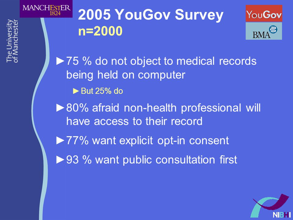 2005 YouGov Survey n=2000 ►75 % do not object to medical records being held on computer ►But 25% do ►80% afraid non-health professional will have access to their record ►77% want explicit opt-in consent ►93 % want public consultation first
