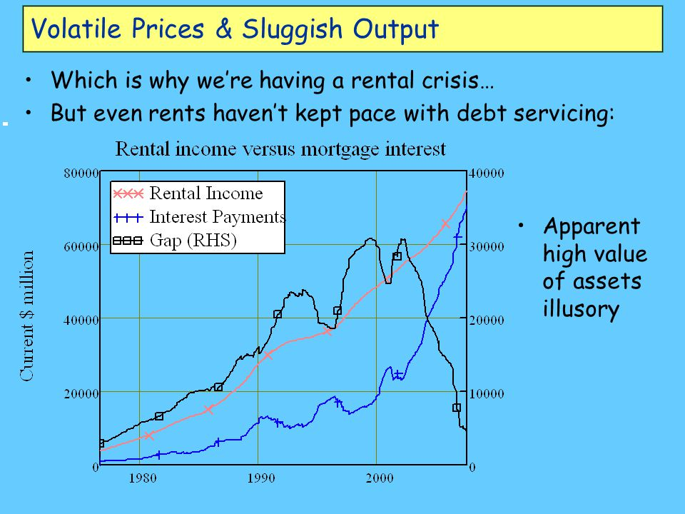Volatile Prices & Sluggish Output Which is why we're having a rental crisis… But even rents haven't kept pace with debt servicing: Apparent high value of assets illusory