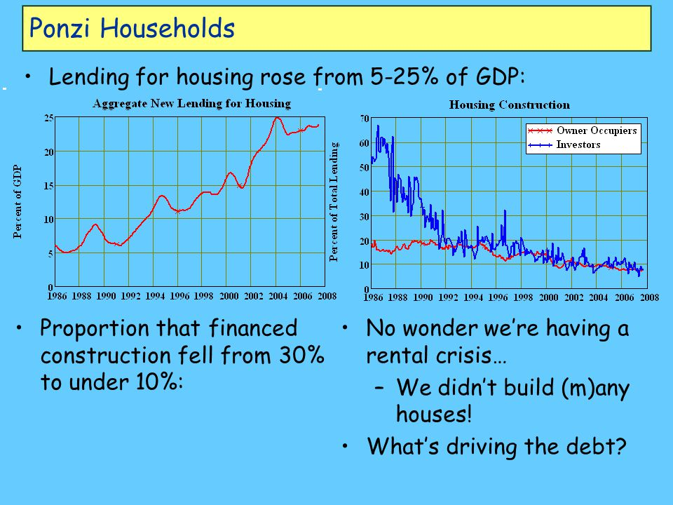 Ponzi Households Lending for housing rose from 5-25% of GDP: Proportion that financed construction fell from 30% to under 10%: No wonder we're having a rental crisis… – –We didn't build (m)any houses.