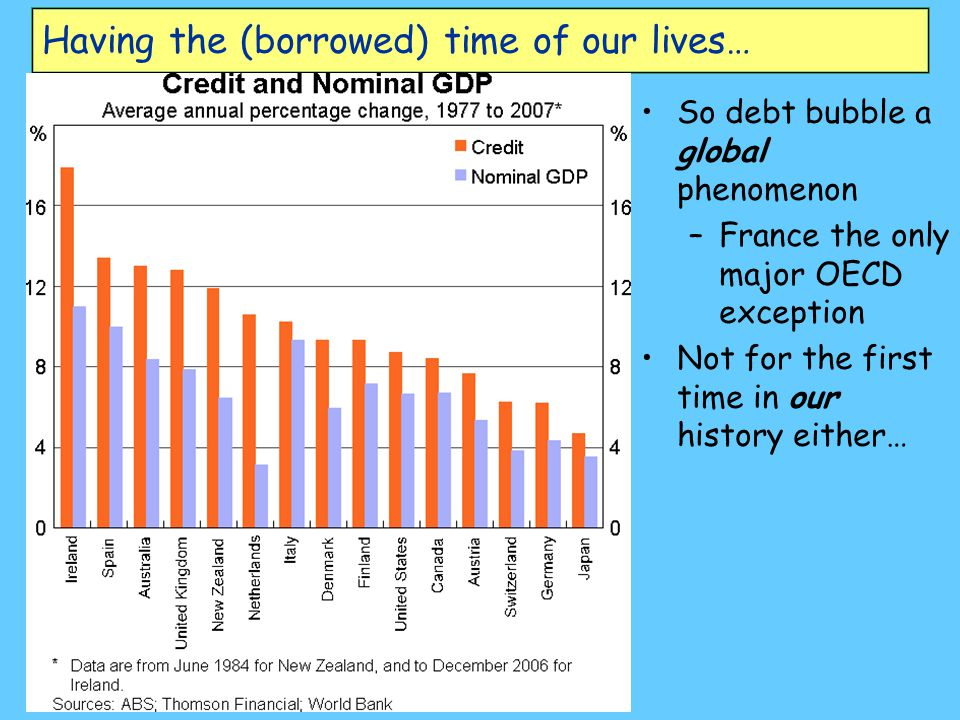 Having the (borrowed) time of our lives… So debt bubble a global phenomenon – –France the only major OECD exception Not for the first time in our history either…