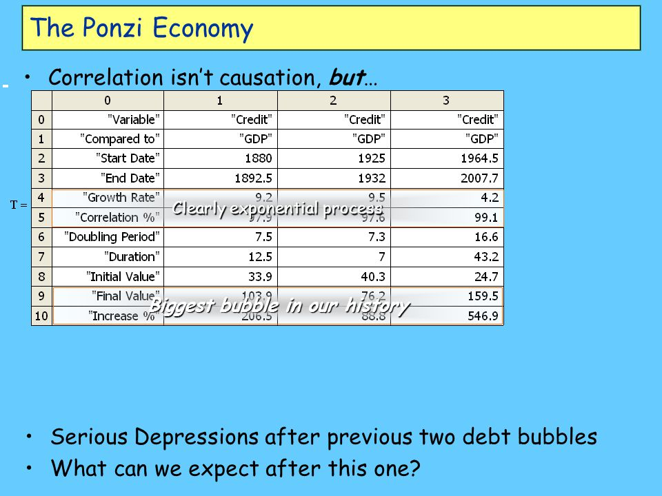 Correlation isn't causation, but… Clearly exponential process Biggest bubble in our history Serious Depressions after previous two debt bubbles What can we expect after this one?