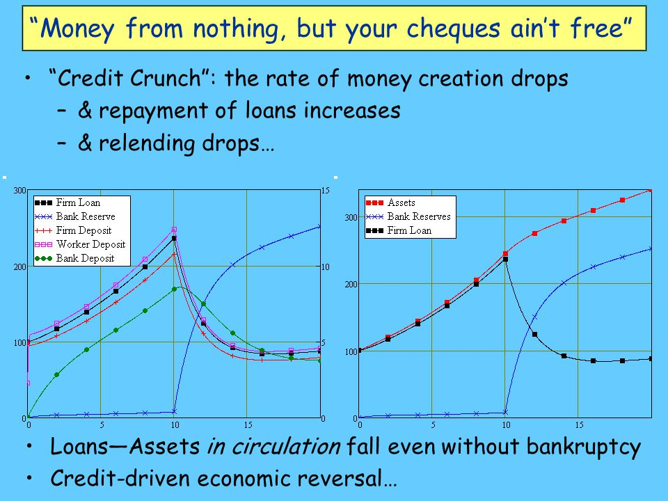 Money from nothing, but your cheques ain't free Credit Crunch : the rate of money creation drops –& repayment of loans increases –& relending drops… Loans—Assets in circulation fall even without bankruptcy Credit-driven economic reversal…