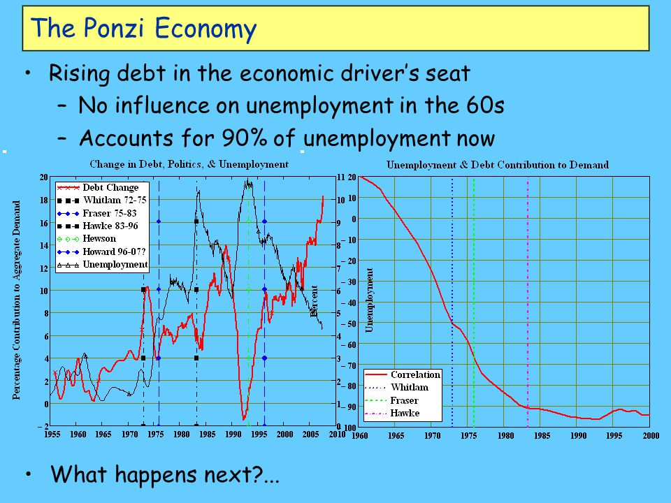 The Ponzi Economy Rising debt in the economic driver's seat –No influence on unemployment in the 60s –Accounts for 90% of unemployment now What happens next?...