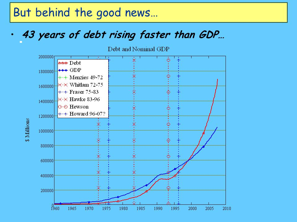 But behind the good news… 43 years of debt rising faster than GDP…