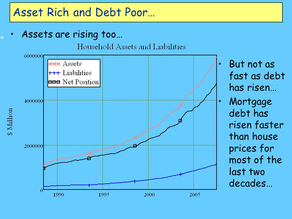 Asset Rich and Debt Poor… Assets are rising too… But not as fast as debt has risen… Mortgage debt has risen faster than house prices for most of the last two decades…