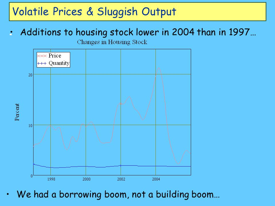 Volatile Prices & Sluggish Output Additions to housing stock lower in 2004 than in 1997… We had a borrowing boom, not a building boom…