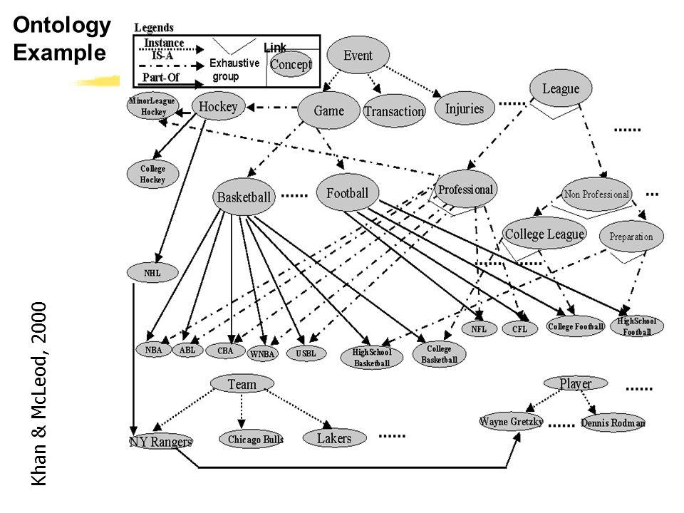 CS 561, Sessions 14-15 9 Ontology Example Khan & McLeod, 2000