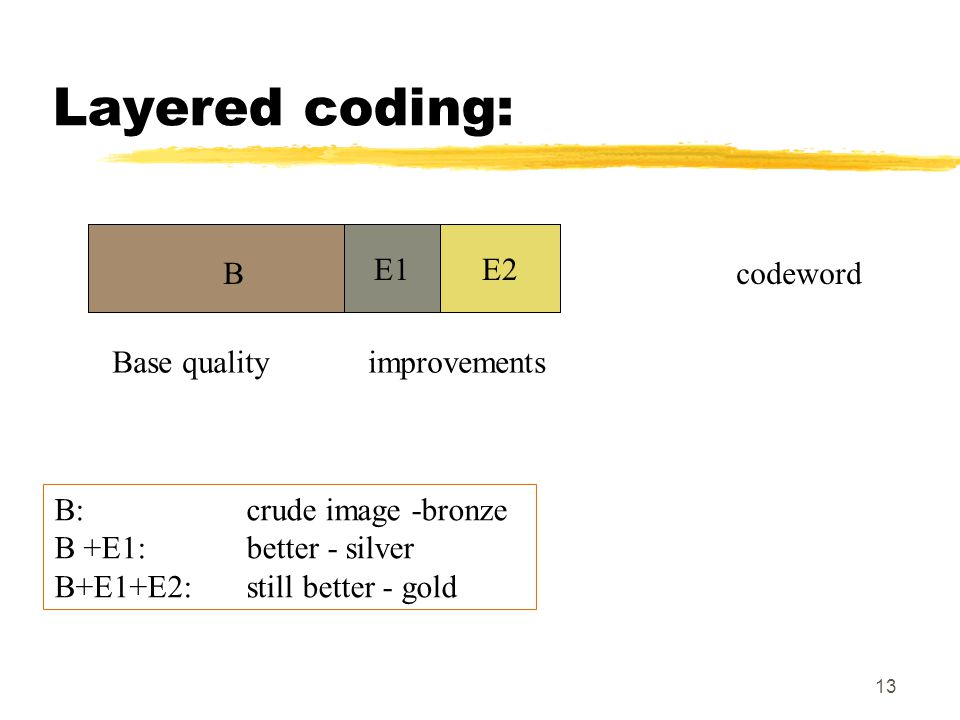 13 Layered coding: codeword Base qualityimprovements B E1 B: crude image -bronze B +E1: better - silver B+E1+E2:still better - gold E1 B E2