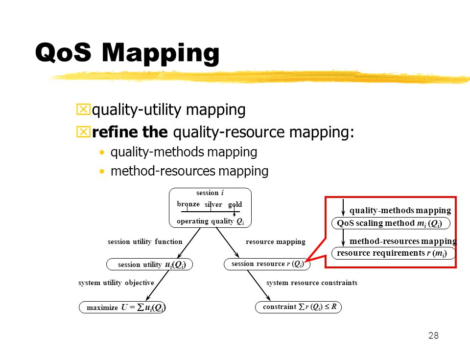 28 QoS Mapping xquality-utility mapping xrefine the quality-resource mapping: quality-methods mapping method-resources mapping gold session i operating quality Q i session utility u i (Q i ) session utility function system utility objective resource mapping system resource constraints bronze silver maximize U =  u i (Q i ) constraint  r (Q i )  R session resource  r (Q i ) QoS scaling method  m i (Q i ) resource requirements  r (m i ) method-resources mapping quality-methods mapping