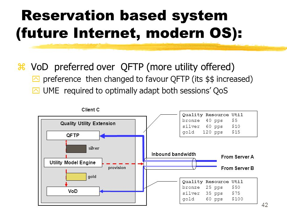 42 Reservation based system (future Internet, modern OS): z VoD preferred over QFTP (more utility offered) y preference then changed to favour QFTP (its $$ increased) y UME required to optimally adapt both sessions' QoS Client C QFTP VoD gold provision Quality Utility Extension Inbound bandwidth silver From Server A From Server B Quality Resource Util bronze 40 pps $5 silver 60 pps $10 gold 120 pps $15 Quality Resource Util bronze 25 pps $50 silver 35 pps $75 gold 60 pps $100 Utility Model Engine silver