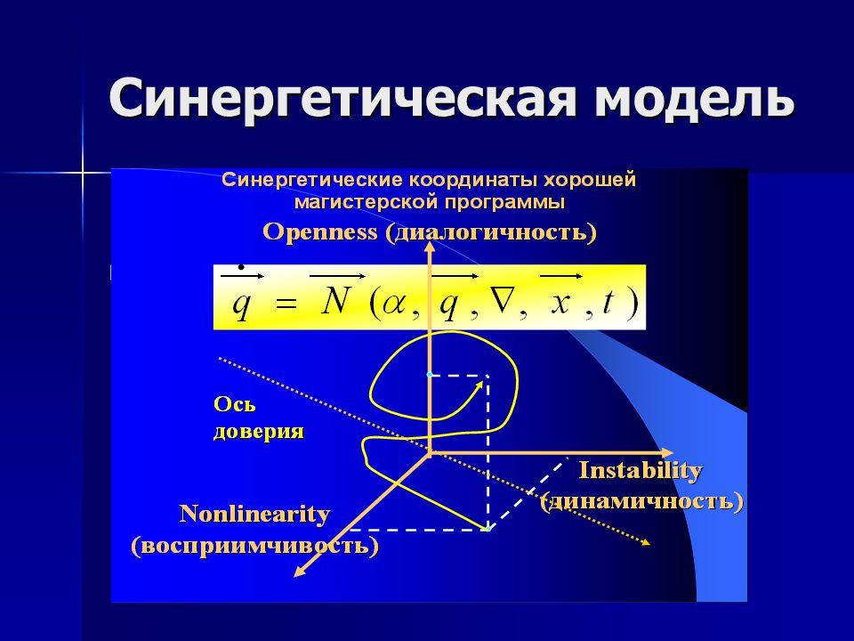 Синергетическая модель