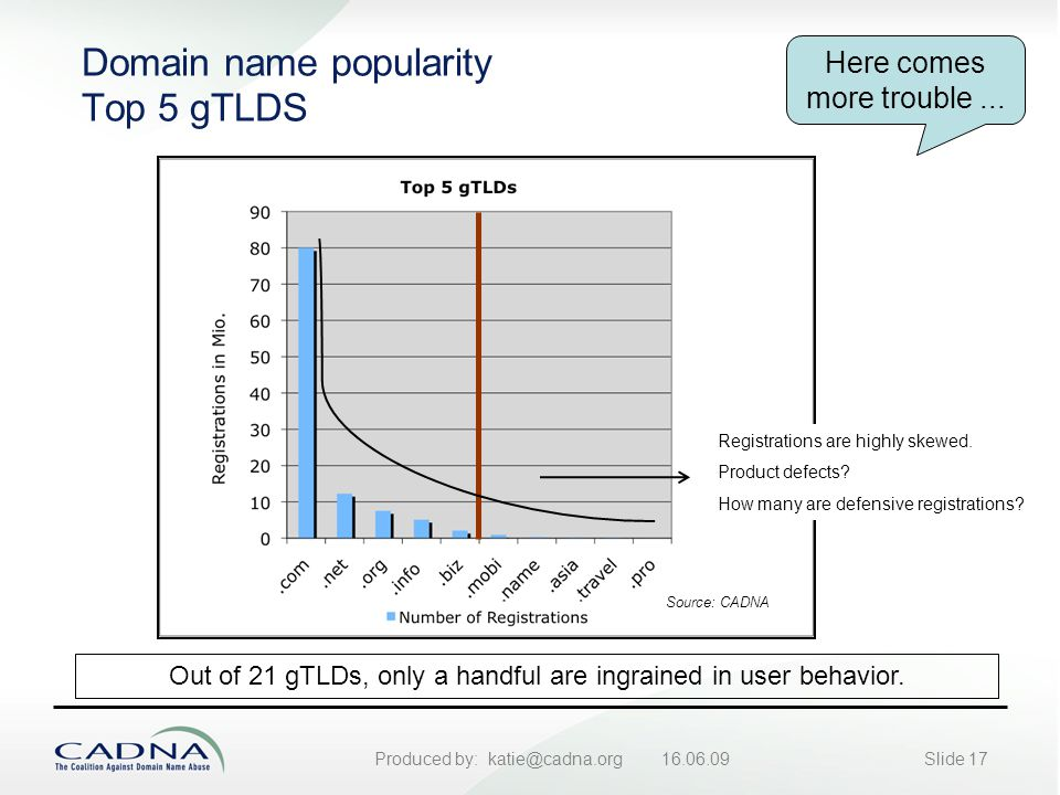 Produced by: katie@cadna.org 16.06.09Slide 17 Domain name popularity Top 5 gTLDS Out of 21 gTLDs, only a handful are ingrained in user behavior.