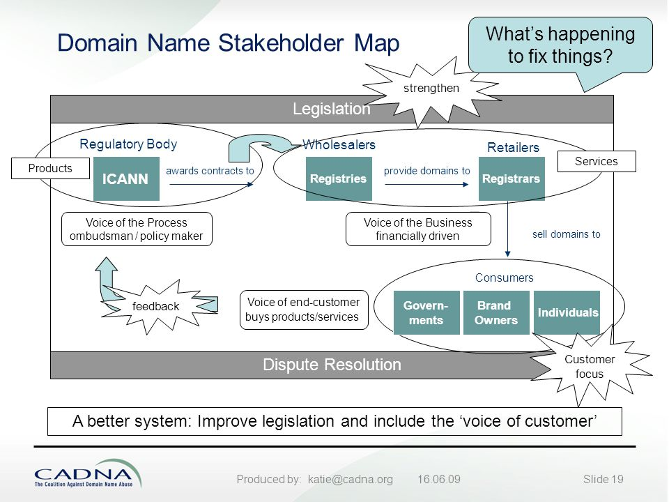 Produced by: katie@cadna.org 16.06.09Slide 19 Domain Name Stakeholder Map Voice of end-customer buys products/services Voice of the Business financially driven Voice of the Process ombudsman / policy maker A better system: Improve legislation and include the 'voice of customer' ICANN RegistriesRegistrars Brand Owners Regulatory Body awards contracts to Retailers sell domains to Consumers provide domains to Wholesalers Individuals Legislation Dispute Resolution strengthen feedback Customer focus Products Services Govern- ments What's happening to fix things