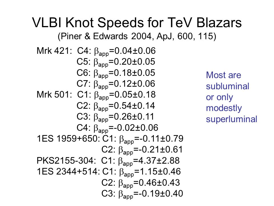 VLBI Knot Speeds for TeV Blazars (Piner & Edwards 2004, ApJ, 600, 115) Mrk 421: C4:  app =0.04±0.06 C5:  app =0.20±0.05 C6:  app =0.18±0.05 C7:  app =0.12±0.06 Mrk 501: C1:  app =0.05±0.18 C2:  app =0.54±0.14 C3:  app =0.26±0.11 C4:  app =-0.02±0.06 1ES 1959+650: C1:  app =-0.11±0.79 C2:  app =-0.21±0.61 PKS2155-304: C1:  app =4.37±2.88 1ES 2344+514: C1:  app =1.15±0.46 C2:  app =0.46±0.43 C3:  app =-0.19±0.40 Most are subluminal or only modestly superluminal