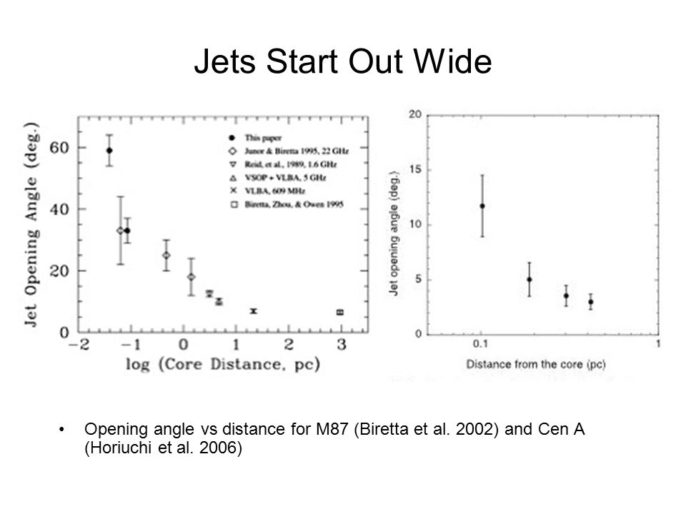 Jets Start Out Wide Opening angle vs distance for M87 (Biretta et al.