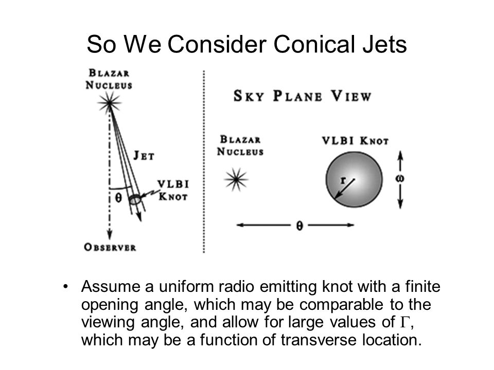 So We Consider Conical Jets Assume a uniform radio emitting knot with a finite opening angle, which may be comparable to the viewing angle, and allow for large values of , which may be a function of transverse location.