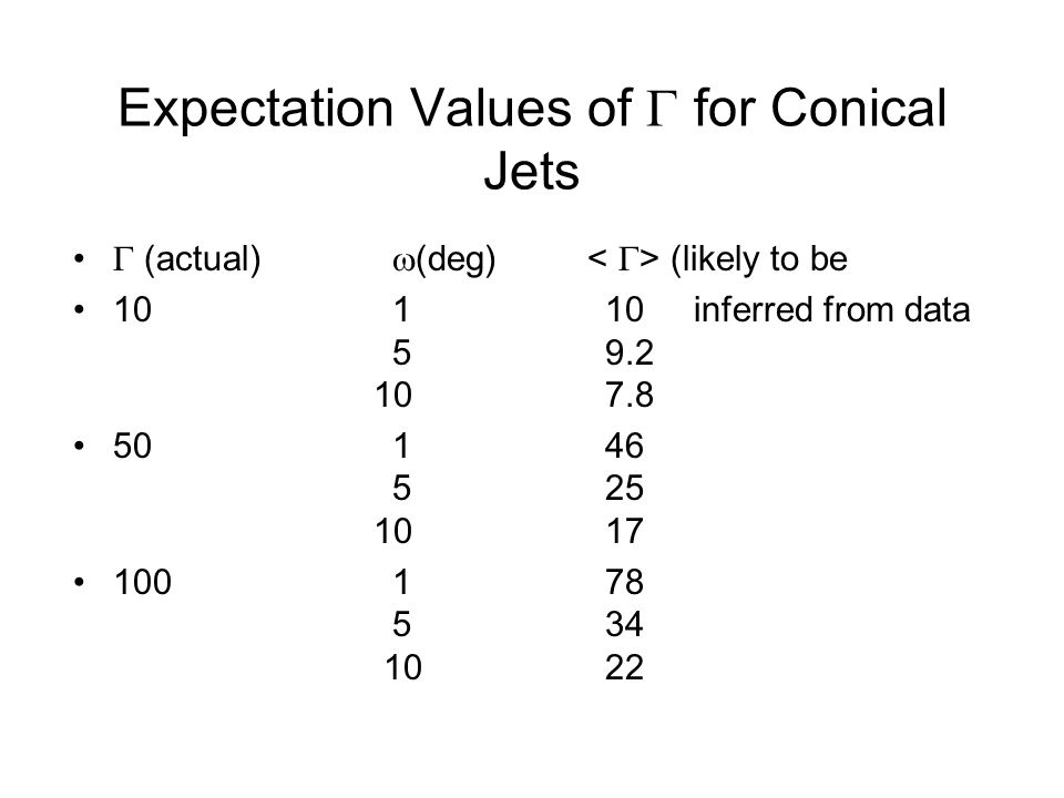 Expectation Values of  for Conical Jets  (actual)  (deg) (likely to be 10110 inferred from data 59.2 107.8 50146 525 1017 100178 534 1022