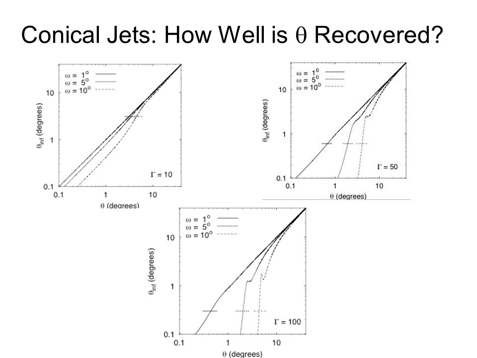 Conical Jets: How Well is  Recovered