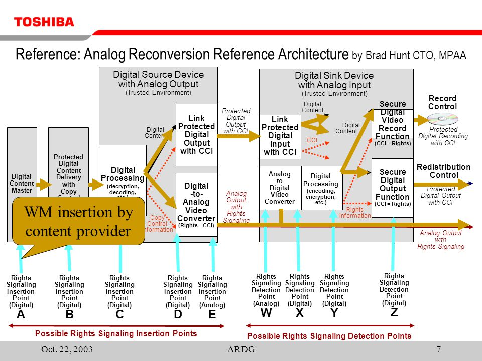 Oct. 22, 2003ARDG7 Reference: Analog Reconversion Reference Architecture by Brad Hunt CTO, MPAA Rights Signaling Insertion Point (Digital) A Rights Si