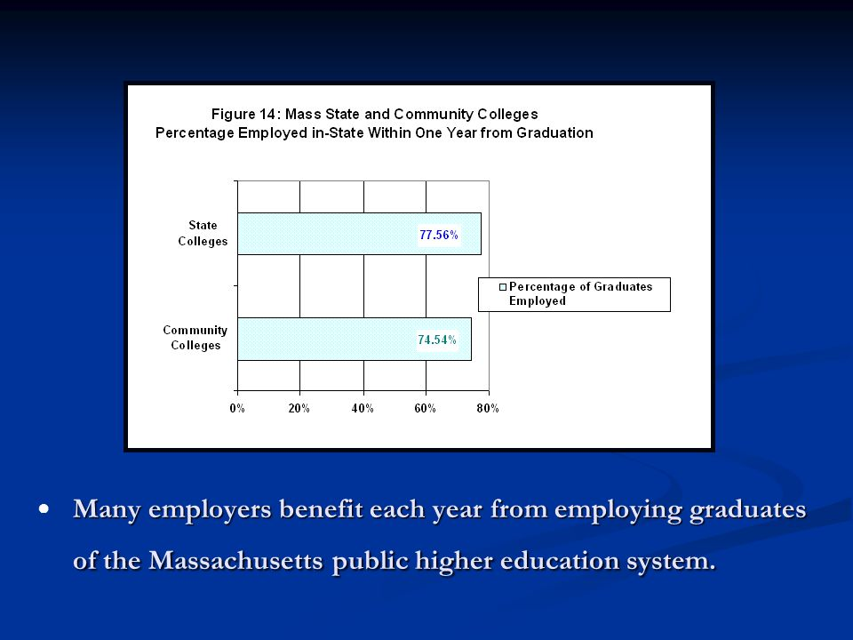 Many employers benefit each year from employing graduates of the Massachusetts public higher education system.