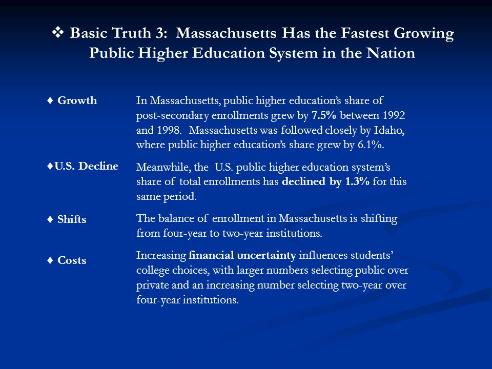  Basic Truth 3: Massachusetts Has the Fastest Growing Public Higher Education System in the Nation In Massachusetts, public higher education's share of post-secondary enrollments grew by 7.5% between 1992 and 1998.
