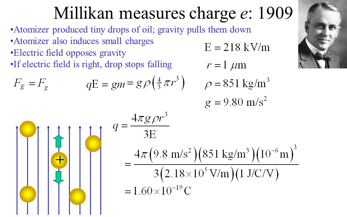 Millikan always found the charge was an integer multiple of e Millikan measures charge e: 1909 The atom in 1909: Strong evidence for atoms had been found Avogadro's number, and hence the mass of atoms, was now known Electron mass and charge were known Atoms contained negatively charged electrons The electrons had only a tiny fraction of the mass of the atom Distribution and nature of the positive charge was unknown Meanwhile...
