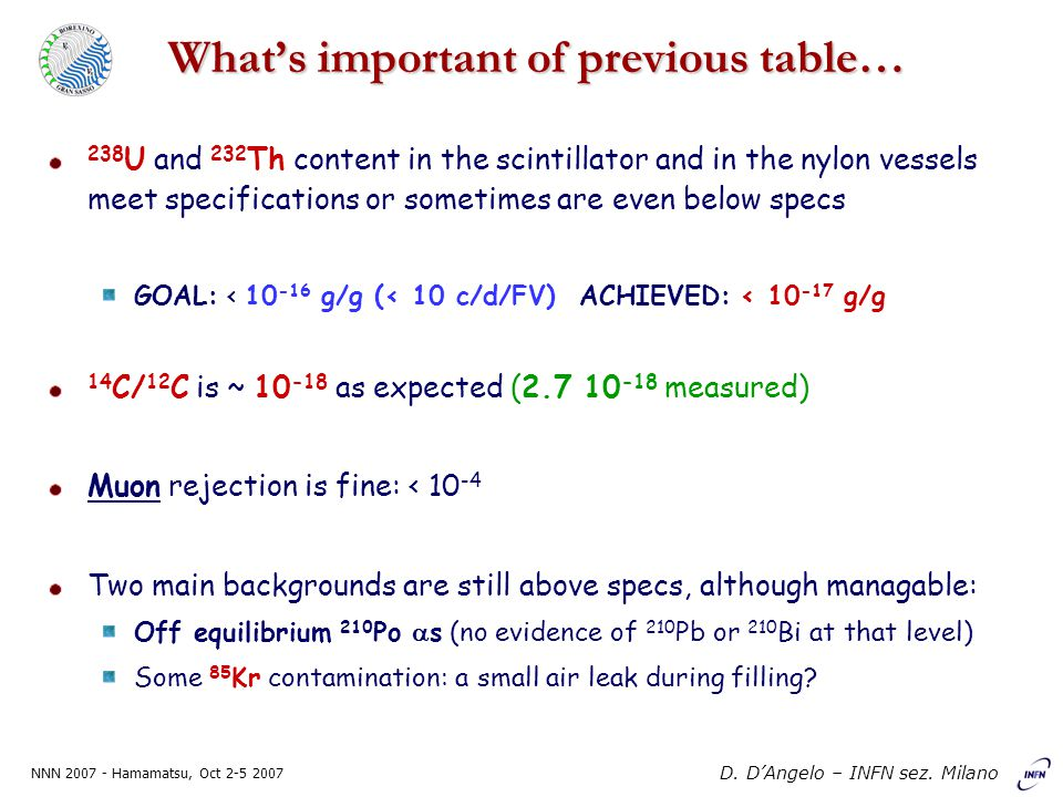 NNN 2007 - Hamamatsu, Oct 2-5 2007 D. D'Angelo – INFN sez. Milano What's important of previous table… 238 U and 232 Th content in the scintillator and