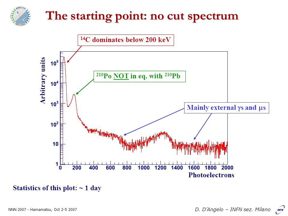 NNN 2007 - Hamamatsu, Oct 2-5 2007 D. D'Angelo – INFN sez. Milano The starting point: no cut spectrum 14 C dominates below 200 keV 210 Po NOT in eq. w