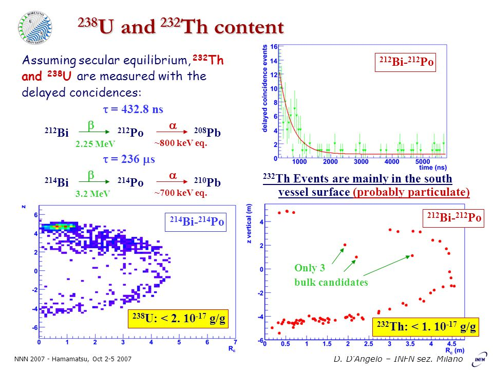 NNN 2007 - Hamamatsu, Oct 2-5 2007 D. D'Angelo – INFN sez. Milano 238 U and 232 Th content 212 Bi 212 Po 208 Pb   = 432.8 ns 2.25 MeV ~800 keV eq.