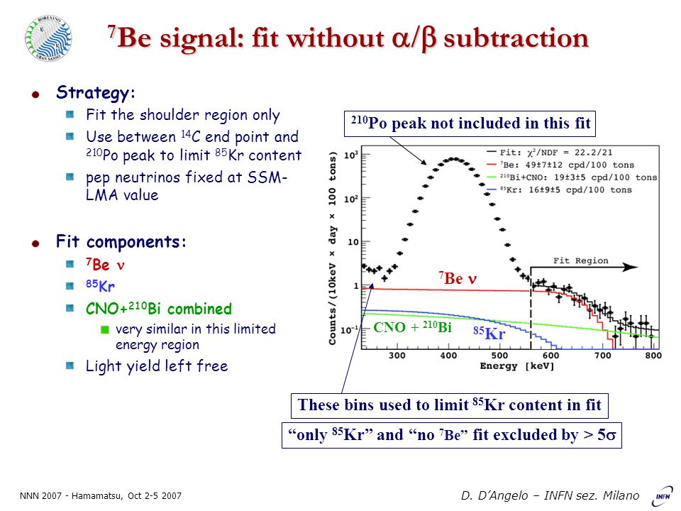 NNN 2007 - Hamamatsu, Oct 2-5 2007 D. D'Angelo – INFN sez. Milano 7 Be signal: fit without  subtraction Strategy: Fit the shoulder region only Use