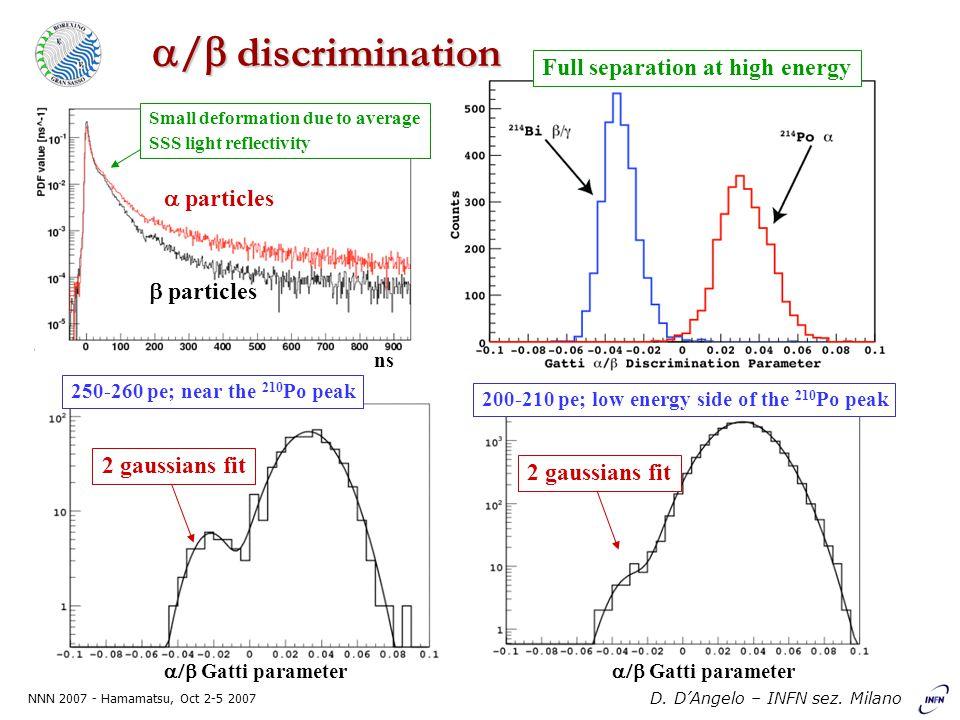 NNN 2007 - Hamamatsu, Oct 2-5 2007 D. D'Angelo – INFN sez. Milano  /  discrimination  particles Small deformation due to average SSS light reflecti