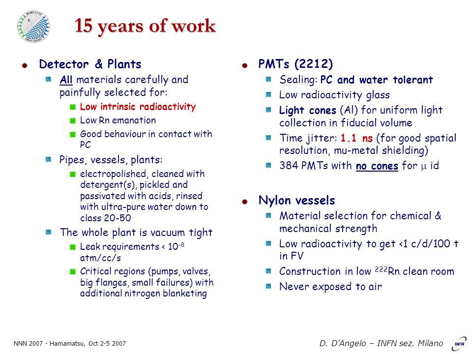 NNN 2007 - Hamamatsu, Oct 2-5 2007 D. D'Angelo – INFN sez.