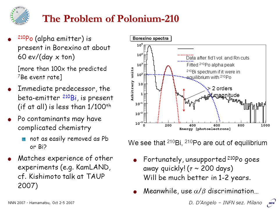 NNN 2007 - Hamamatsu, Oct 2-5 2007 D. D'Angelo – INFN sez. Milano The Problem of Polonium-210 210 Po (alpha emitter) is present in Borexino at about 6