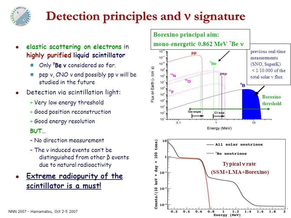 NNN 2007 - Hamamatsu, Oct 2-5 2007 D. D'Angelo – INFN sez. Milano Detection principles and signature Typical rate (SSM+LMA+Borexino) previous real-tim