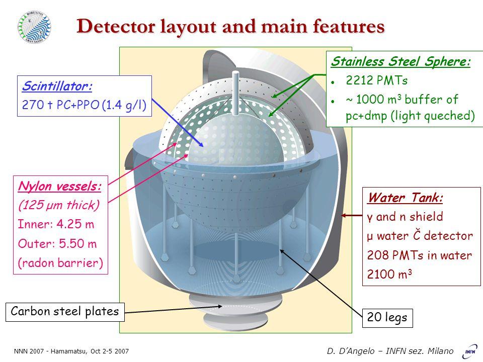 NNN 2007 - Hamamatsu, Oct 2-5 2007 D.D'Angelo – INFN sez.