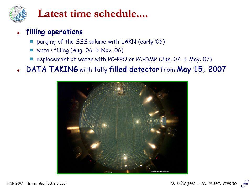 NNN 2007 - Hamamatsu, Oct 2-5 2007 D. D'Angelo – INFN sez. Milano Background summary table
