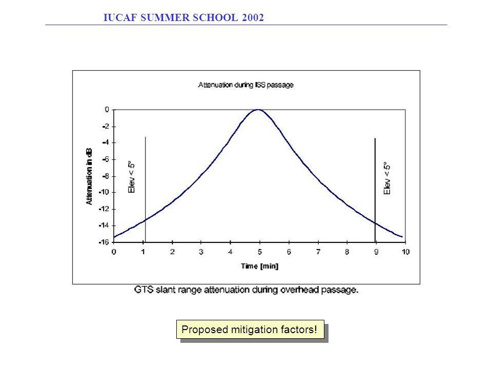 Proposed mitigation factors!