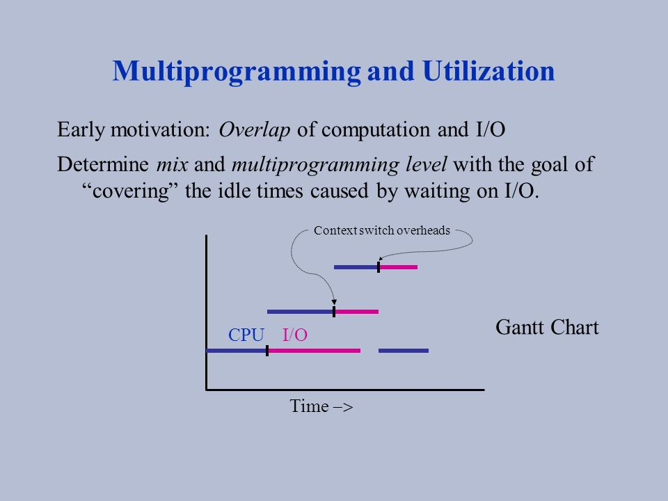 "Multiprogramming and Utilization Early motivation: Overlap of computation and I/O Determine mix and multiprogramming level with the goal of ""covering"""