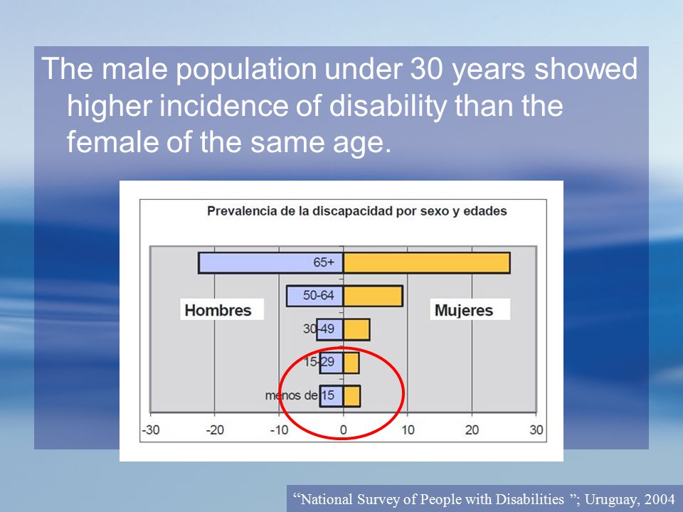 "The male population under 30 years showed higher incidence of disability than the female of the same age. "" National Survey of People with Disabilitie"
